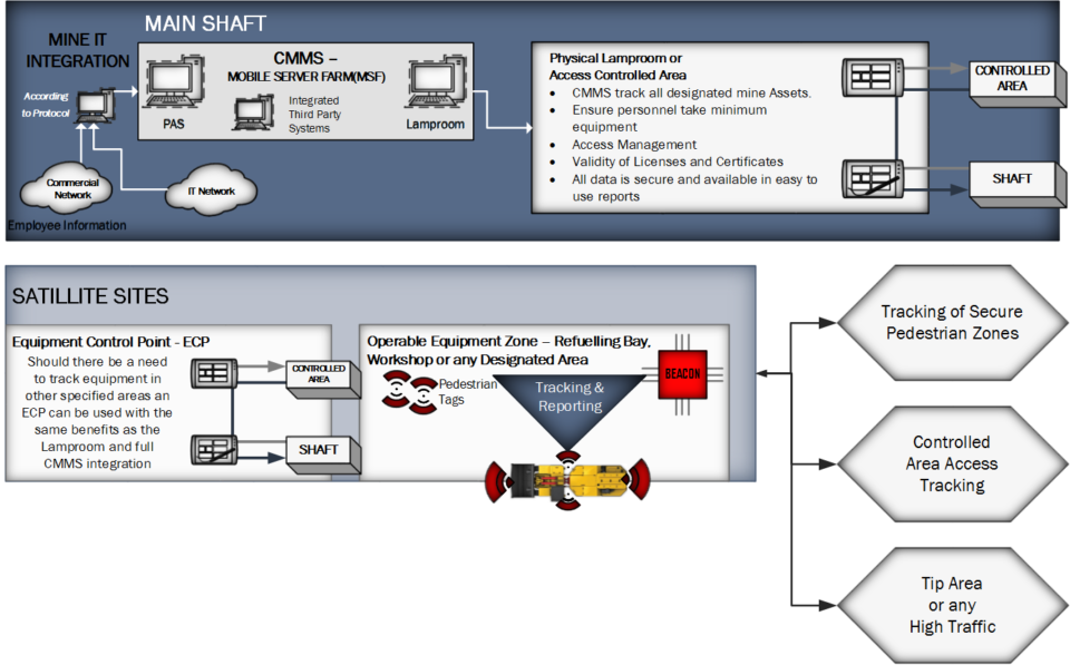 Network and Infrastructure Overview diagram 2