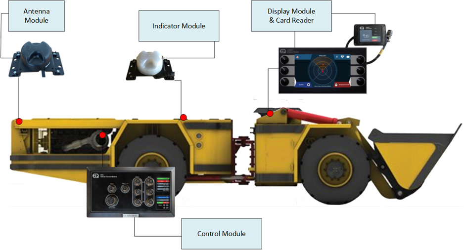 Vehicle component overview