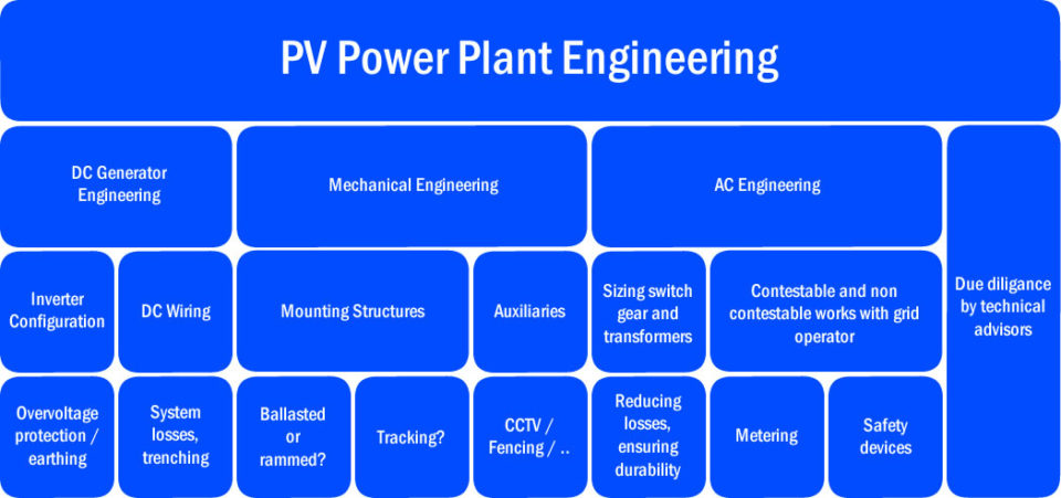 Potential Project Management Engineering cost/scope